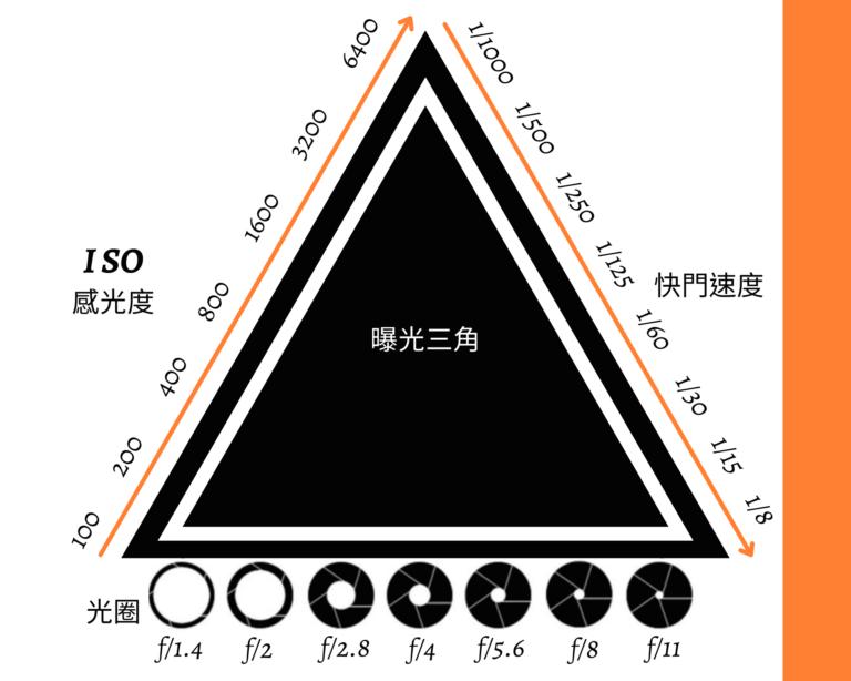 Orange Bordered Art Workstation Photo Collage 所有的活動拍攝如何捕獲光由三個組成曝光三角形的變量決定。 什麼是曝光三角形?如何使用其三個設置中的每一個來捕獲圖像? 在本文中,將深入研究創建圖像曝光的三個要點, 這邊還將查看一個曝光三角圖, 可以將其保存為參考方便創建自己所設想的圖像。